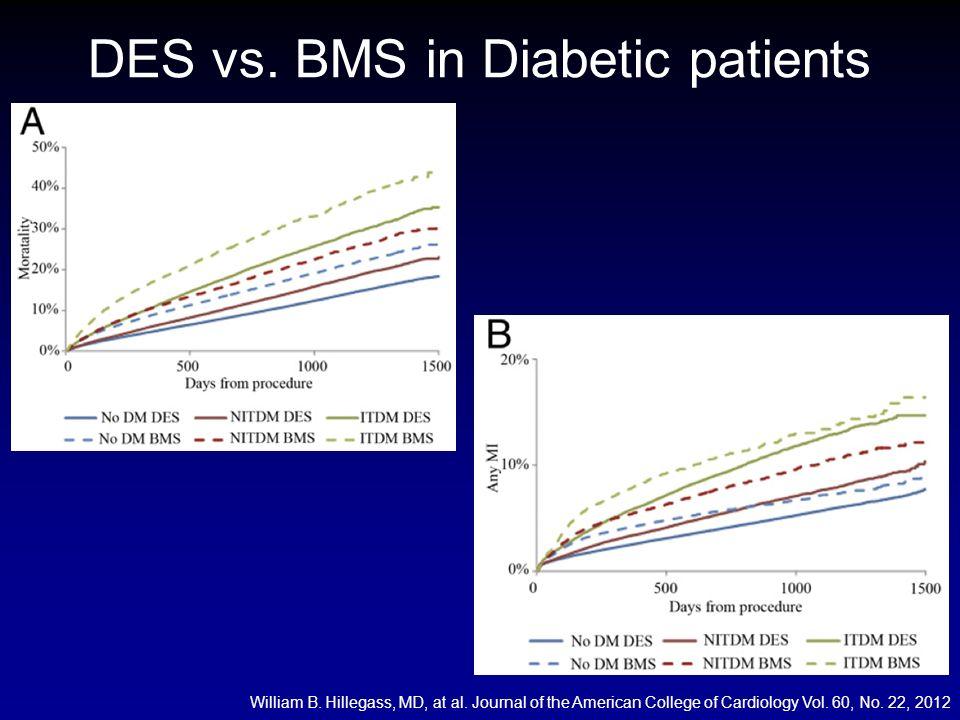 DES vs. BMS in Diabetic patients