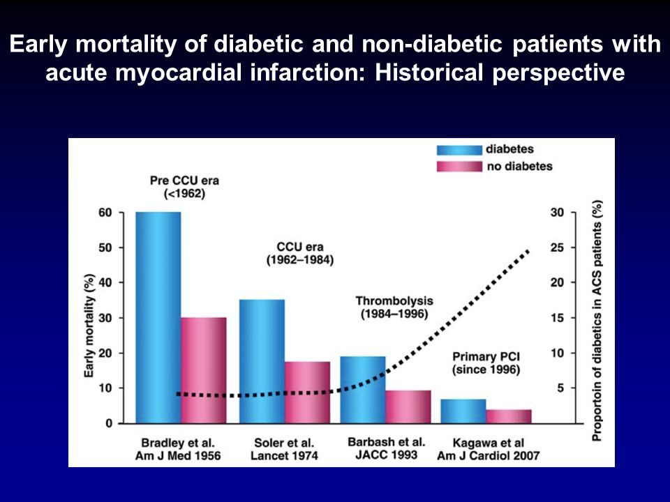 Early mortality of diabetic and non-diabetic patients with acute myocardial infarction: Historical perspective
