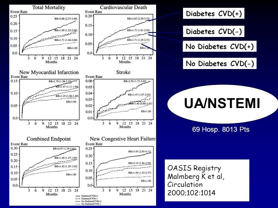 UA/NSTEMI Diabetes CVD(+) Diabetes CVD(-) No Diabetes CVD(+)