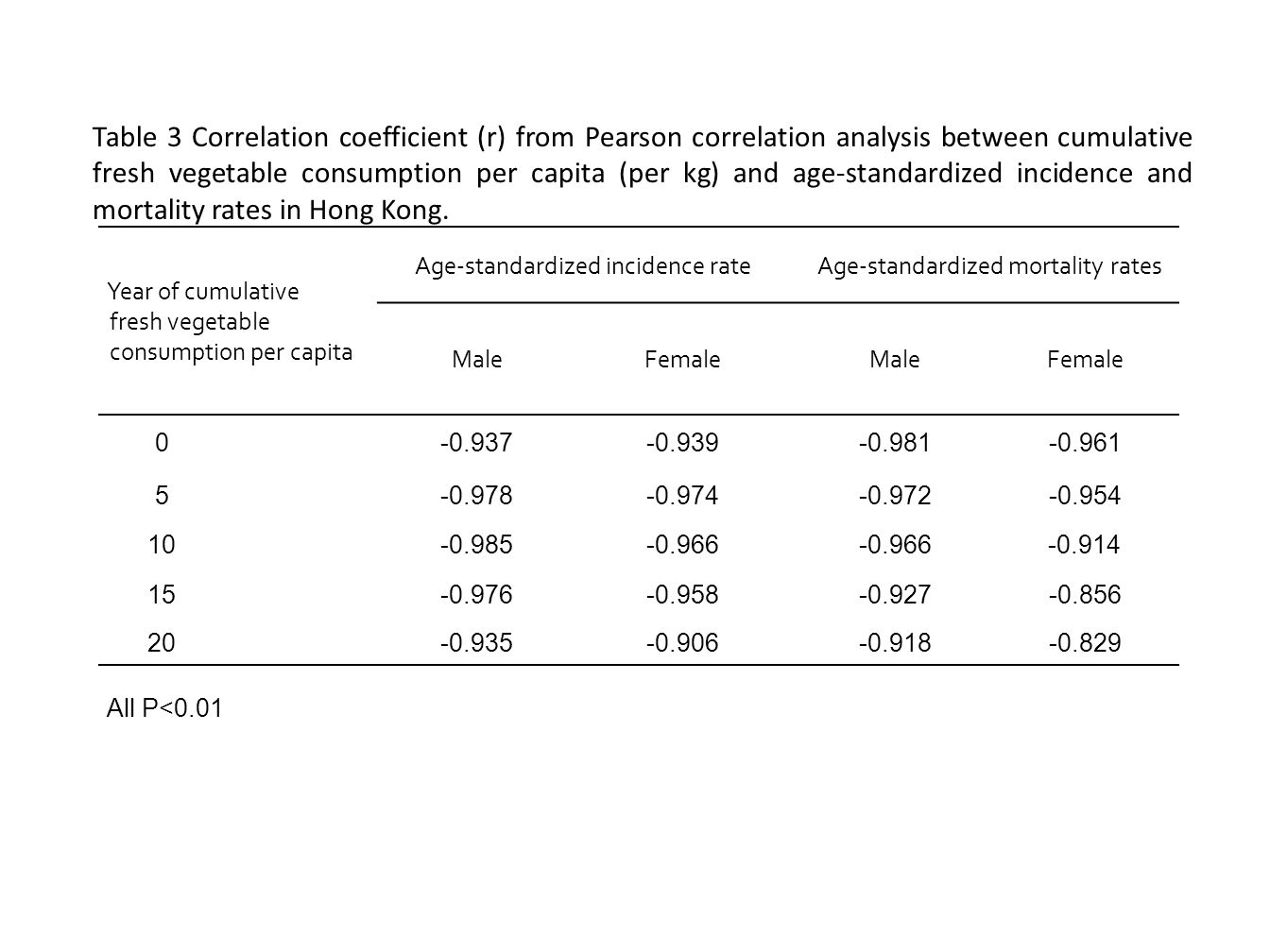 A fao commodity statistics ppt download for Correlation coefficient r table