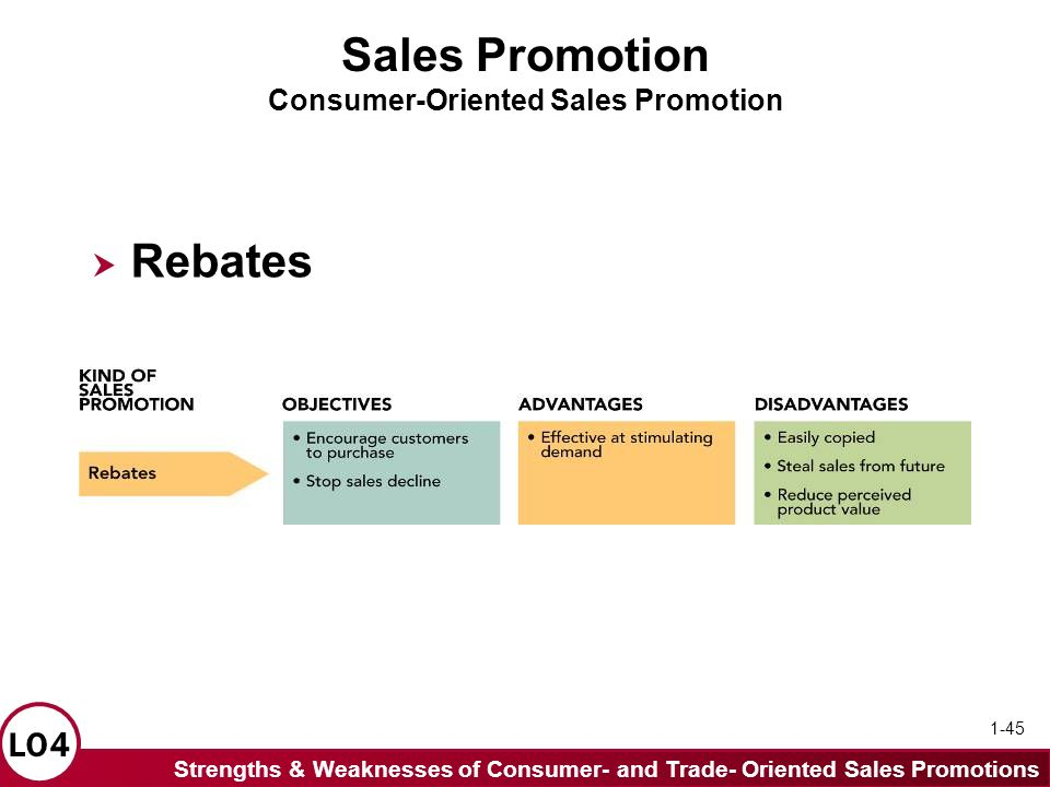 scope and limitations of sales promotion Course structure: advertising sales promotion and sales   internet advertising- meaning, components, advantages, limitations, types of   rural marketing- introduction : concept, nature & scope, importance of rural.