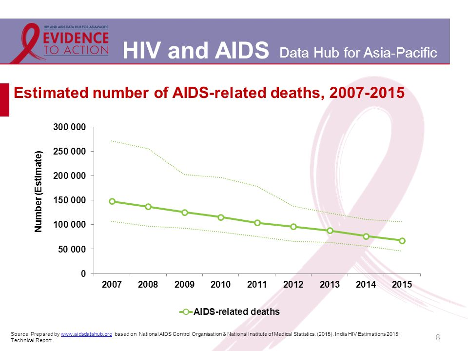 aids hiv dissertation Older msm and hiv/aids viii abstract older msm and hiv/aids: a grounded theory study to inform prevention by johnnie o'neal, phd a dissertation submitted in partial fulfillment of the requirements for the degree of doctor of philosophy at virginia commonwealth university virginia commonwealth university, 2013 chair.