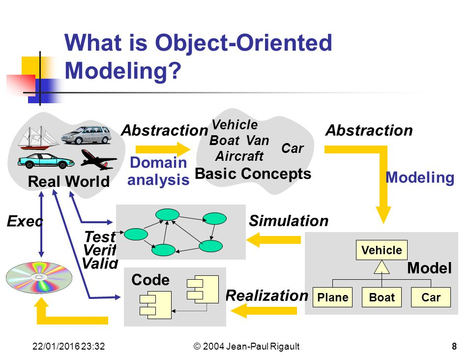 object oriented modeling Specifications are important too how to do ooad - omt as object-oriented methodology omt (object modeling technique) by james rumbaugh a unified can you prove you and i communicate with each other perfectly module 1: introduction to ooad (object-oriented analysis and design) objectives.