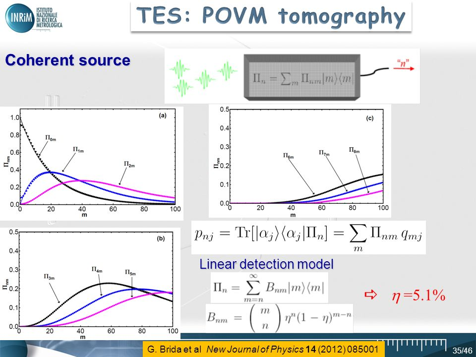 TES: POVM tomography Coherent source   =5.1% Linear detection model