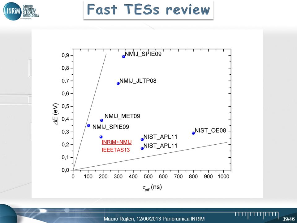 Fast TESs review