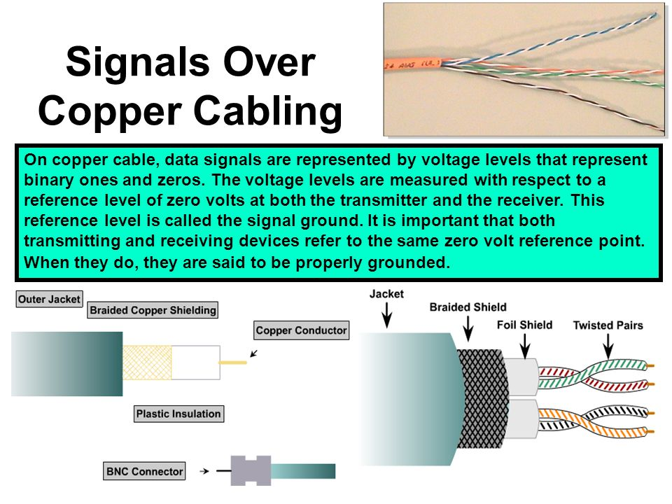 Signals Over Copper Cabling