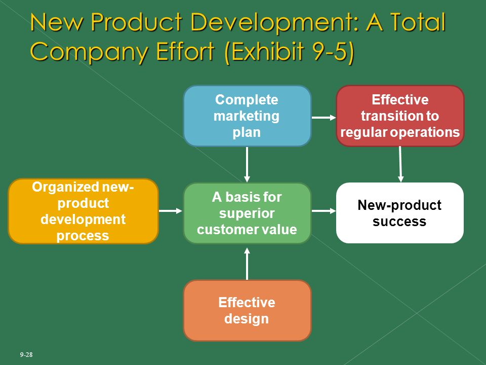 Product management and new product development ppt download for Product development corporation
