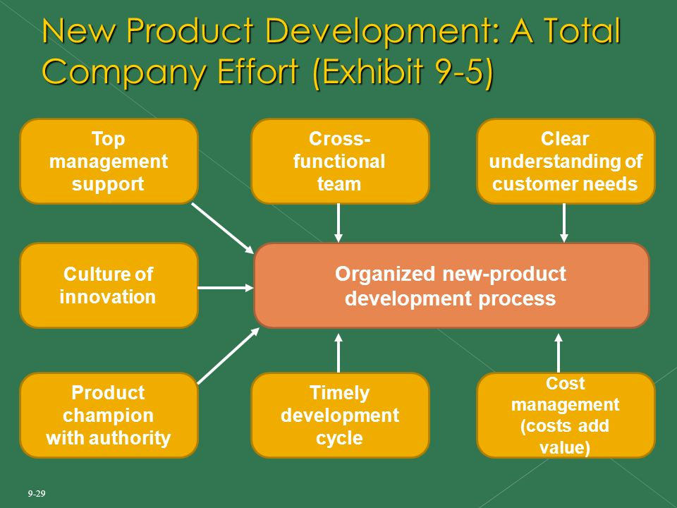 Product management and new product development ppt download for Innovative product development companies