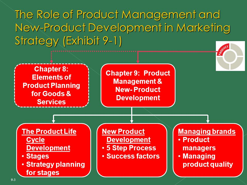 Product Management and New-Product Development - ppt download