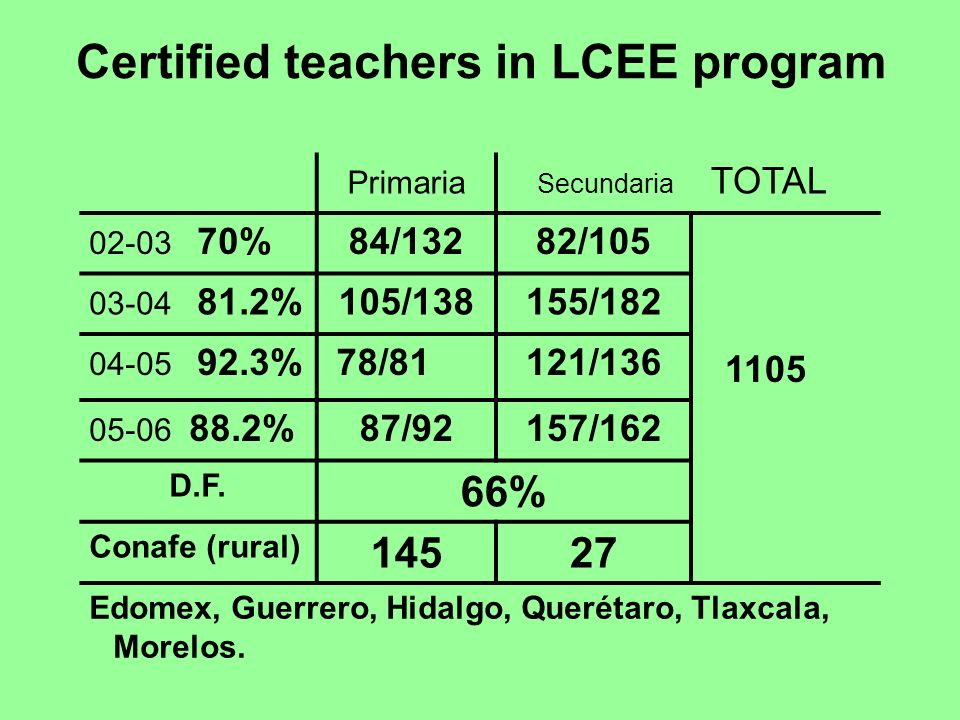 Certified teachers in LCEE program