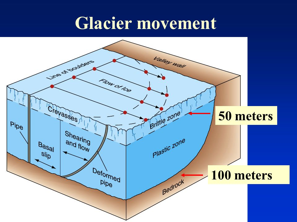 glaciers. - ppt video online download
