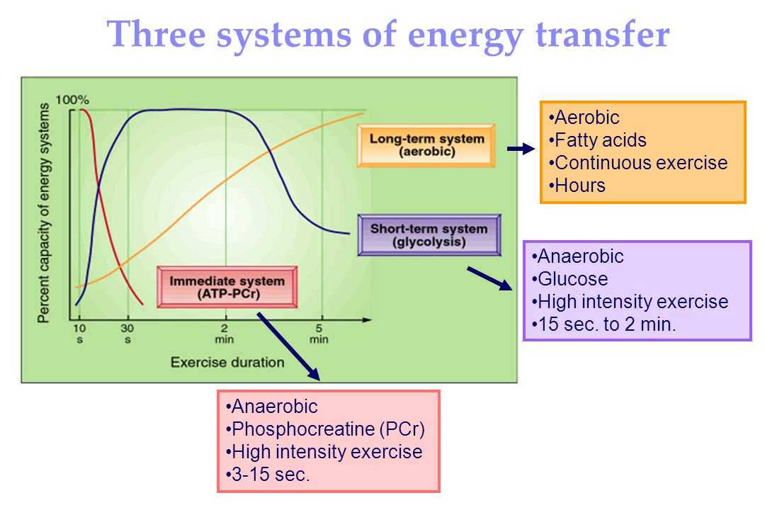 Three systems of energy transfer