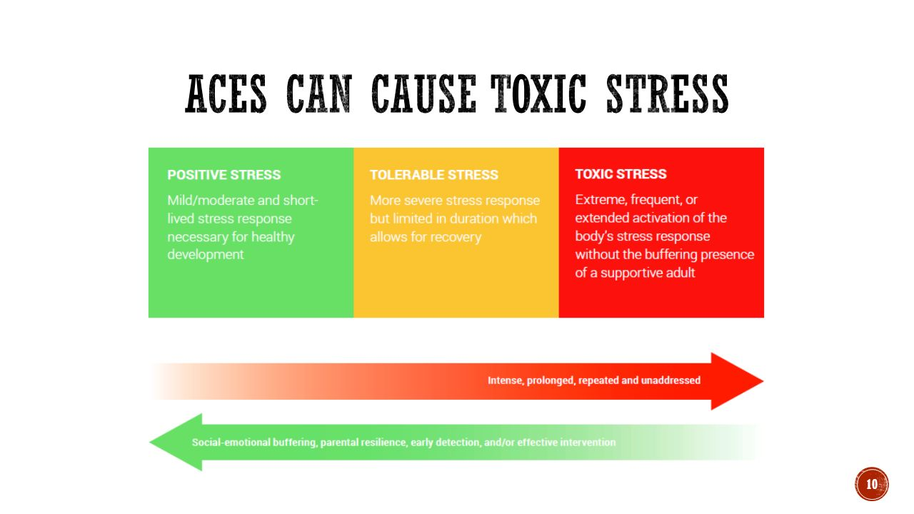 health essay stress and positive Free essay: a) can stress ever be a positive social determinant of health stress a term used to describe the human response to pressure when faced with.