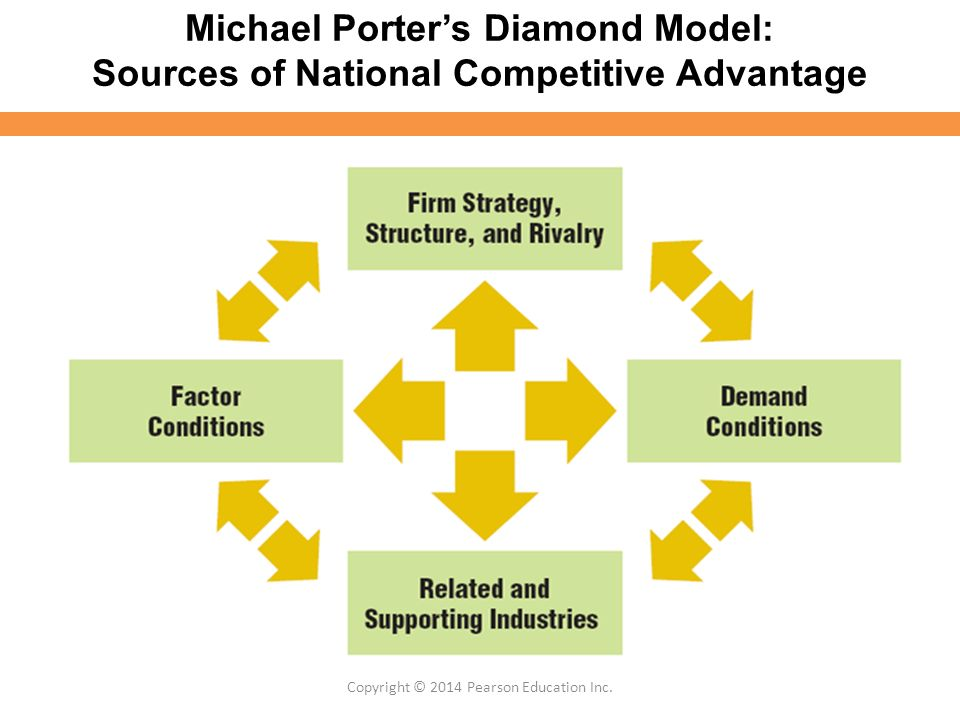 Copyright 2014 pearson education inc ppt download - Porter s model of competitive advantage ...