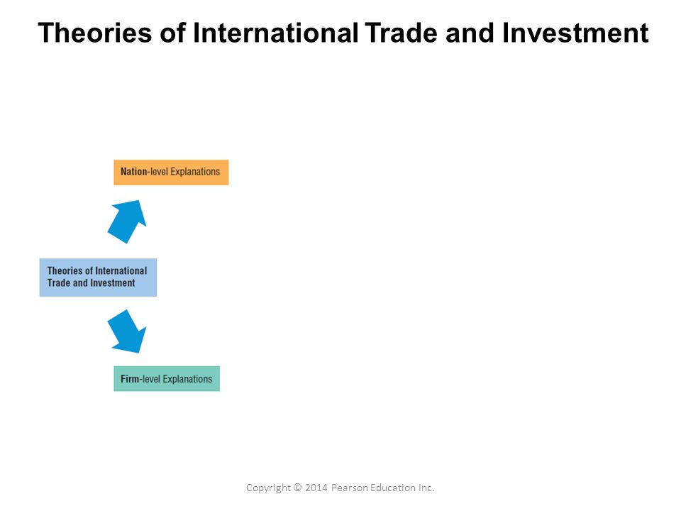 theories of international trade Advertisements: in this essay we will discuss about international trade after reading this essay you will learn about: 1 introduction to theories of international trade 2 theory of mercantilism of international trade 3 theory of absolute advantage 4 theory of comparative advantage 5 factor.