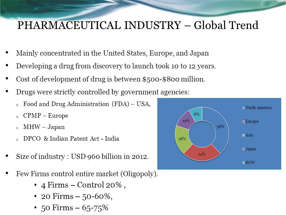 Pharmaceutical industry in China