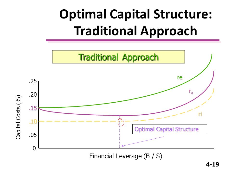capital structure and approaches to capital structure The key issue in the whole capital structure discussion is whether a firm can  affect its  according to the traditional approach, an optimal capital structure  would.