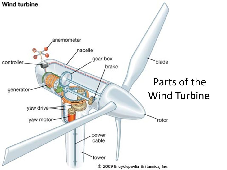 how does a wind turbine work