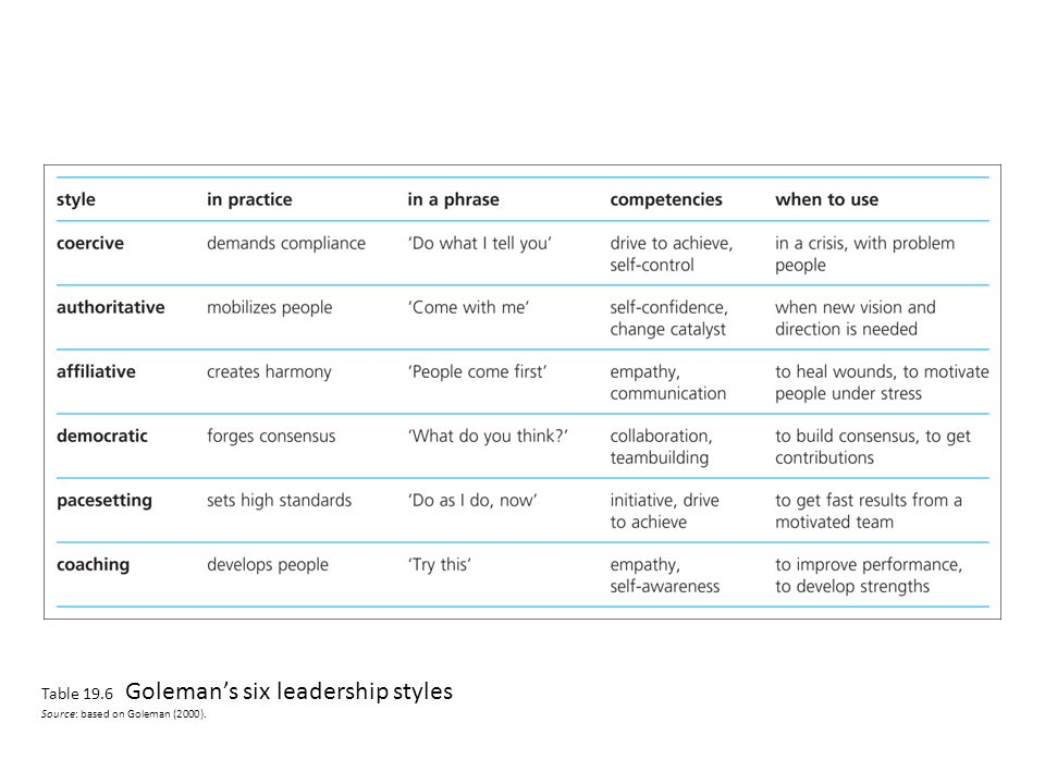 goleman 2000 styles of leadership Short term success from pacesetting and commanding leadership styles  to  emphasize this point further, goleman (2000) has conducted research in.