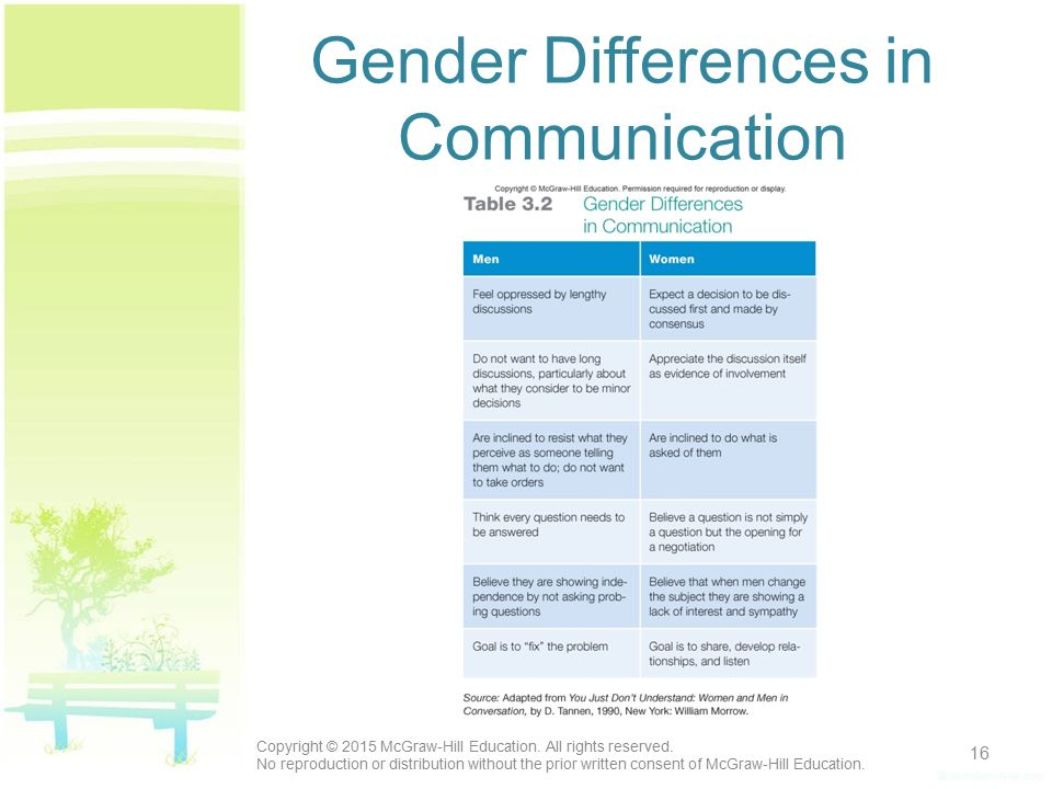 gender communication differences essay Whether in sales, management, or marriage, awareness of gender differences in communication can prove a boon to your success in working with teams, managing groups, or presenting your services or products dianna booher, is ceo of booher consultants, a dallas-based communications consulting firm.
