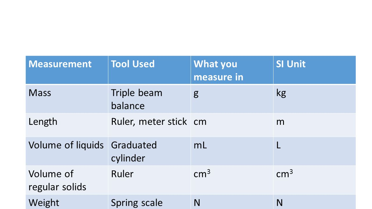 tool to measure volume