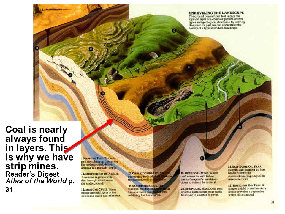 Coal is nearly always found in layers. This is why we have strip mines.