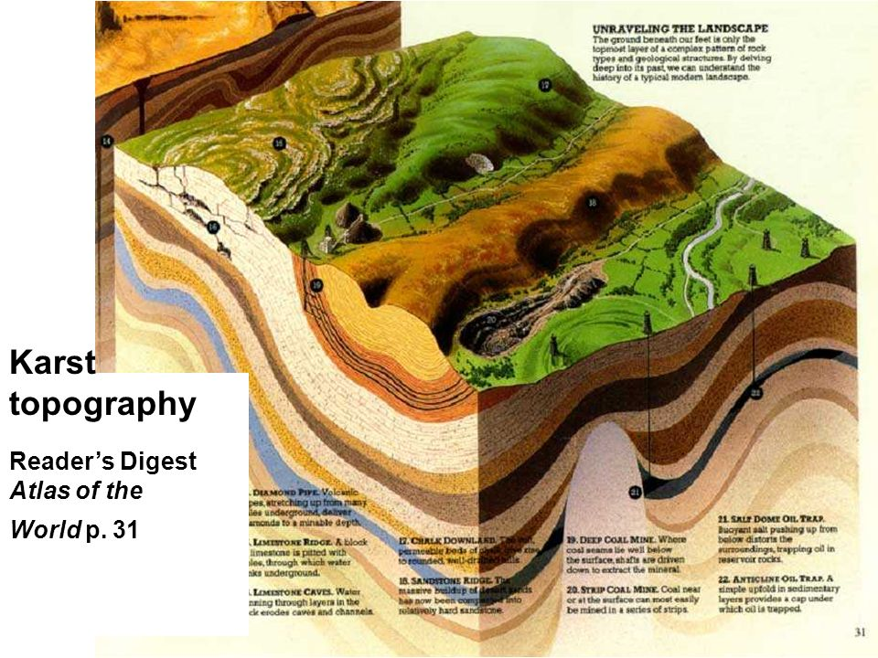Karst topography Reader's Digest Atlas of the World p. 31