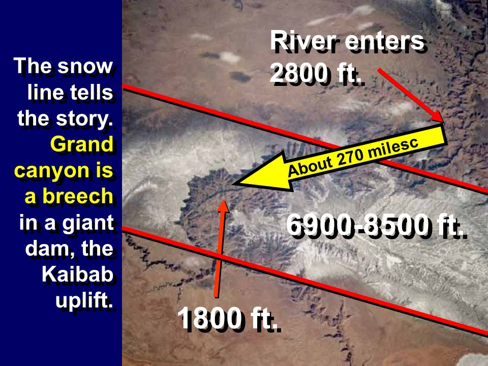 River enters 2800 ft. The snow line tells the story. Grand canyon is a breech in a giant dam, the Kaibab uplift.