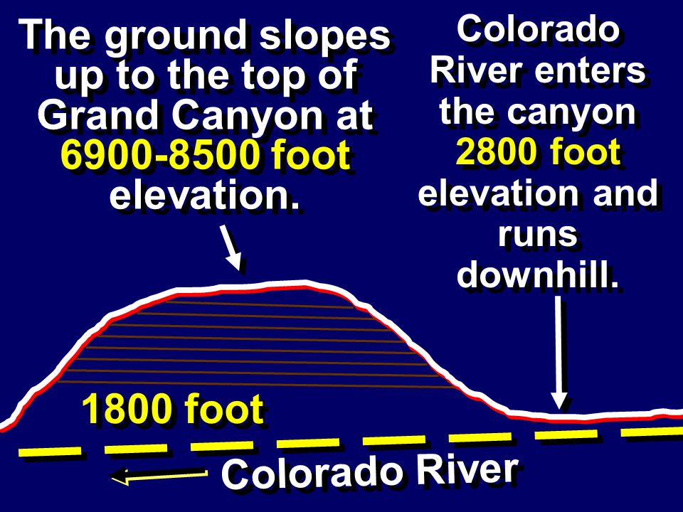 Colorado River enters the canyon 2800 foot elevation and runs downhill.
