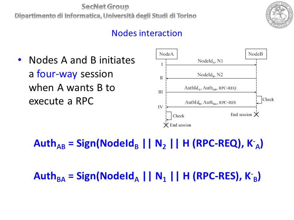AuthAB = Sign(NodeIdB || N2 || H (RPC-REQ), K-A)