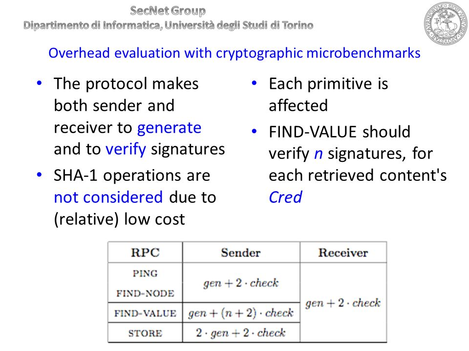 Overhead evaluation with cryptographic microbenchmarks