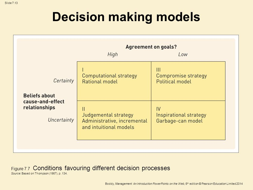What Are the Different Types of Decision Making Models?