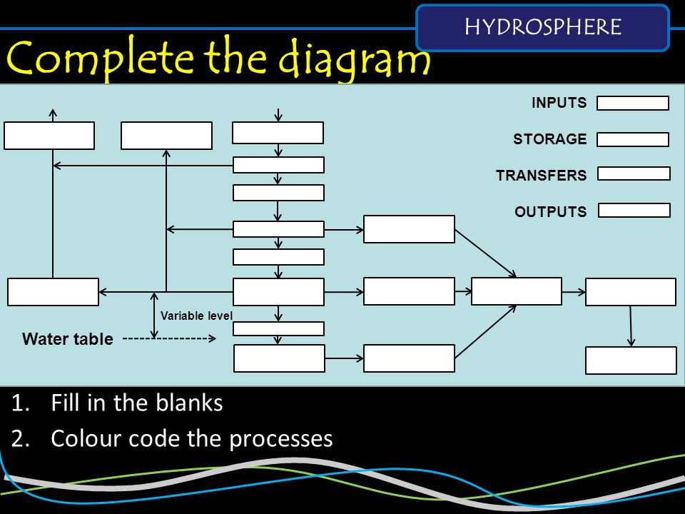 Complete the diagram Fill in the blanks Colour code the processes