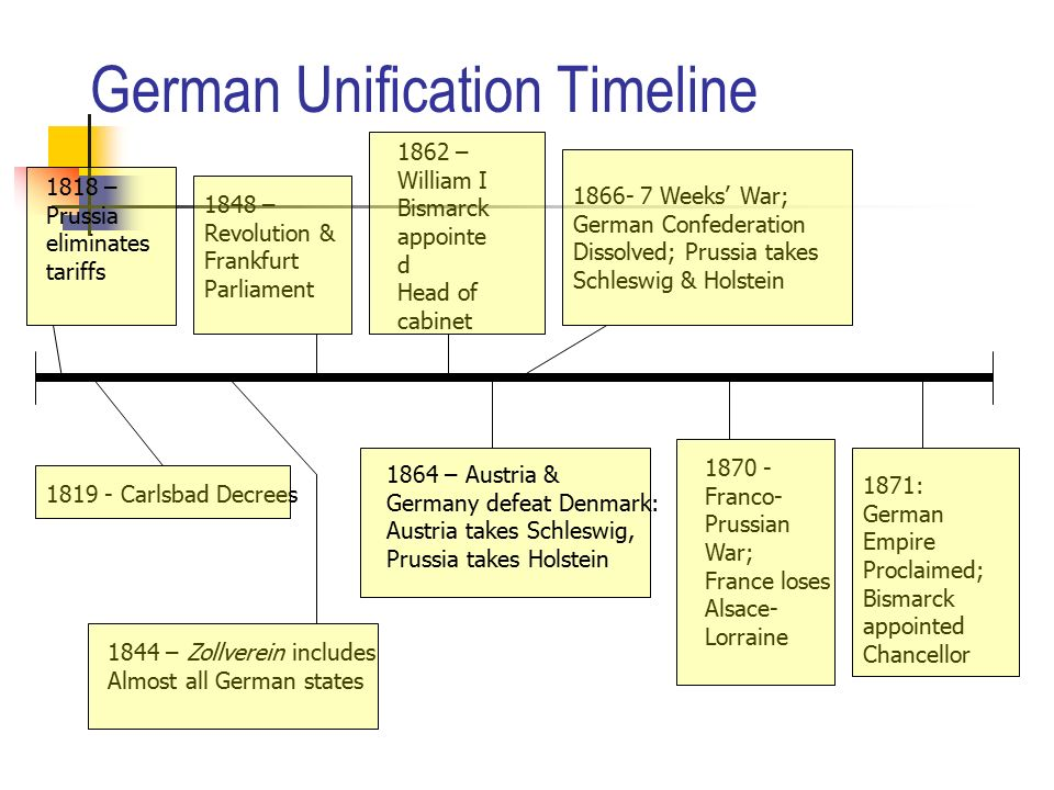 german nationalism and unification The drive for german unification had its how was the unification of germany brought about in the cause of german nationalism became identified with.
