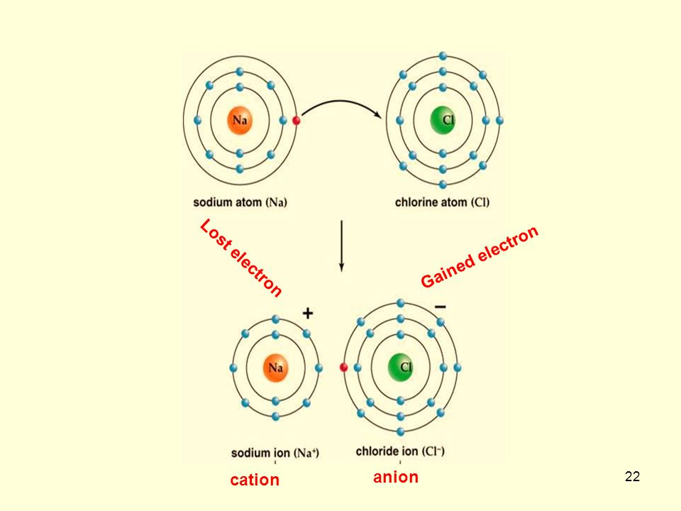 how to find cation and anion