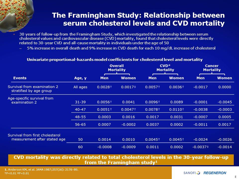 The Framingham Heart Study: Background Information