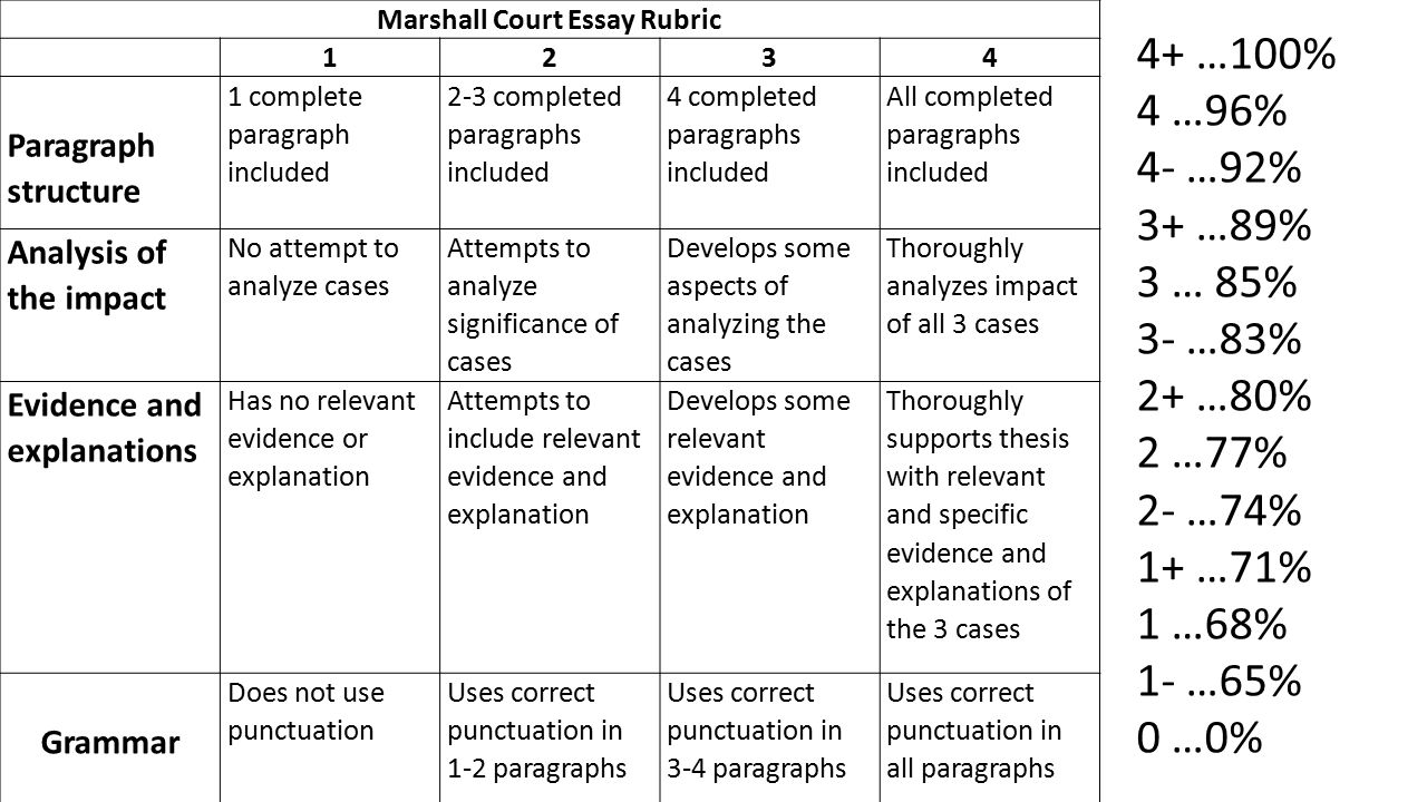 the marshall court essay Marshall court cases and essay questions: 1 how did the marshall court define and expand federal power due friday marbury v madison (in class) mcculloch v.