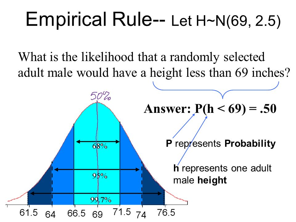 Normal distribution worksheet answers