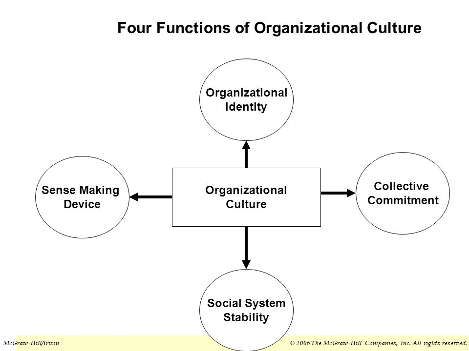 organizational culture and organizational commitment Organizational culture and commitment  the organization commitment to to an organization will improve if the employees are given an opportunity to be involved in.