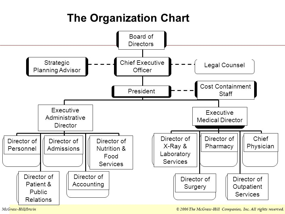 span of control between the chief executive officer and the medical staff Ideal ratio of managers to staff by dyanne weiss related articles senior manager, to 20-to-1 in an administrative area for most areas, approximately 10 workers per manager is common span of control is a big human resource executive online: less is sometimes best hr toolboxcom.