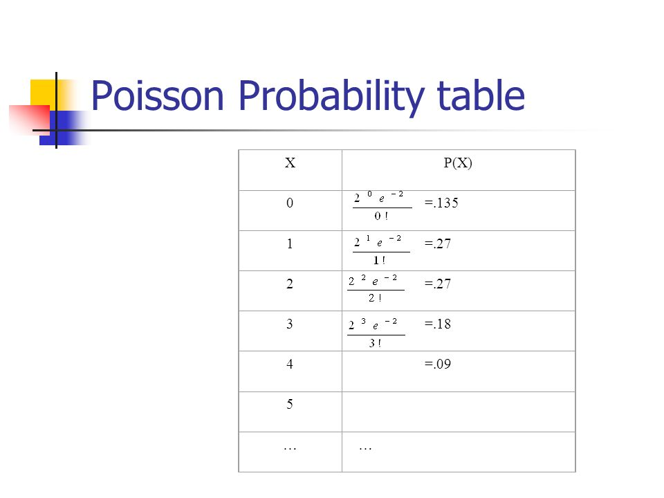 Examples of discrete probability distributions ppt - Table of poisson probabilities ...