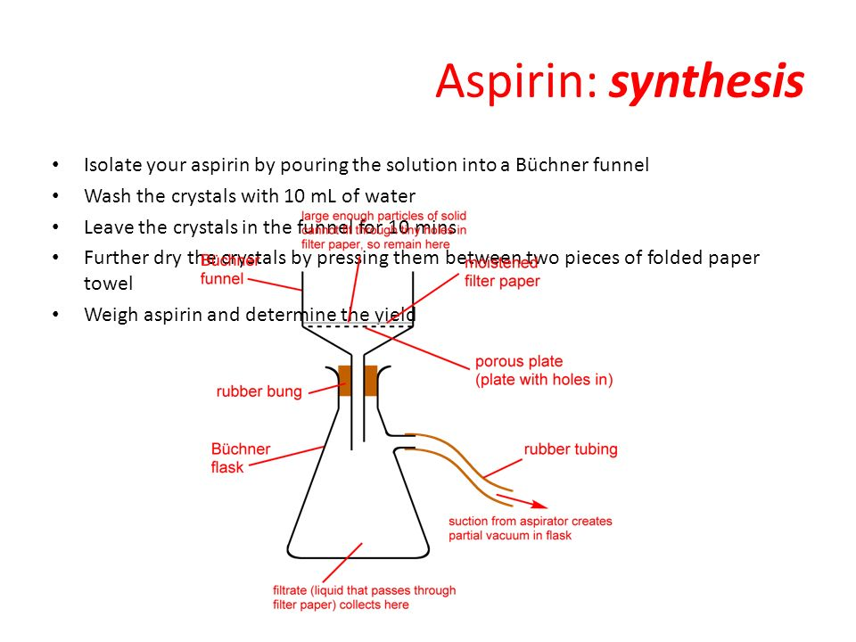 synthesis of aspirin essay The synthesis of aspirin chemistry standard level lab report data collection and processing and conclusion and evaluation date: december 8th, 2011 purpose.