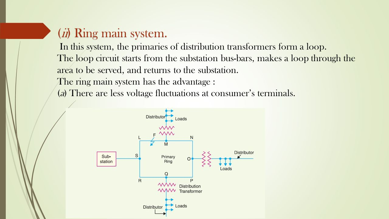 Distribution systems general ppt video online download ii ring main system in this system the primaries of distribution transformers ccuart Image collections