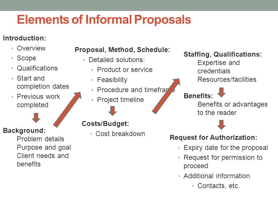 Informal Proposal. Elements Of Informal Proposals Proposals And