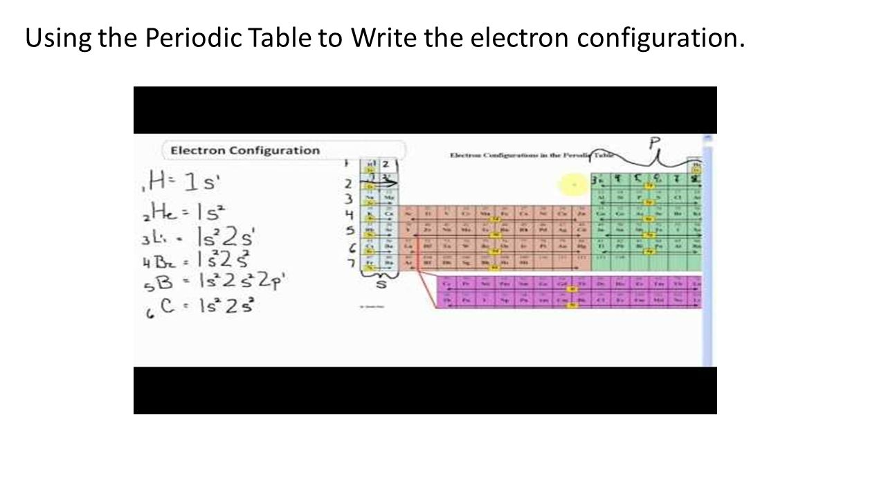 Chapter 5 electrons in atoms ppt download 13 using the periodic table to write the electron configuration gamestrikefo Image collections