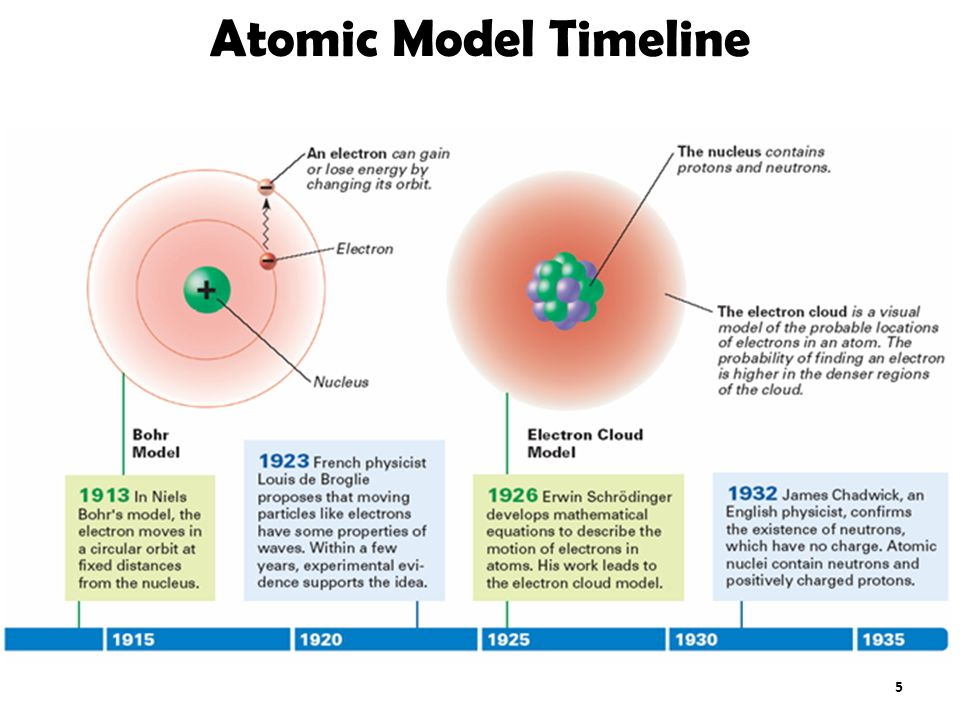 an introduction to the evolution of the modern model of the atom History of the atomic model timeline created by chemistrylover in science and technology 350 aristotle  democritus was the first scientist to create a model of the atom he was the first one to discover that all matter is made up of invisible particles called atoms  evolution of the record player scientific discoveries timeline.