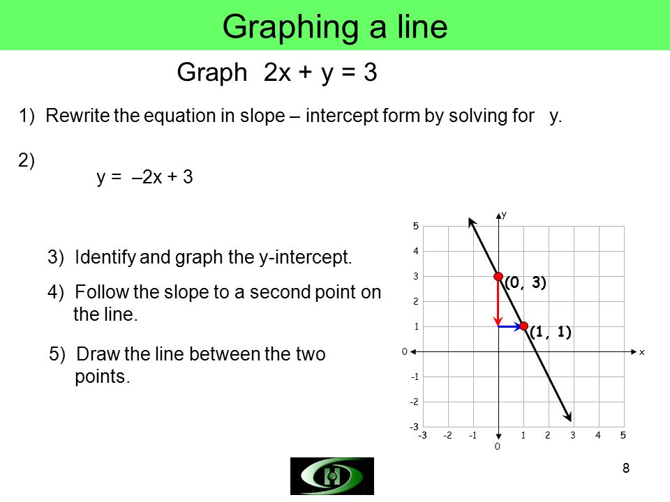 By Drawing The Line Y Solve The Equations : Graphing lines objectives find the slope of a line ppt