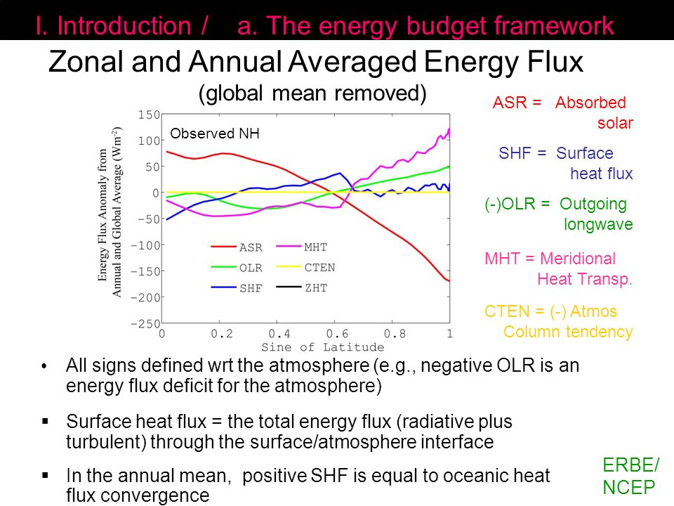 Zonal and Annual Averaged Energy Flux (global mean removed)