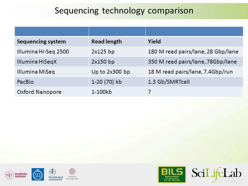 Proton Sequencing Rna Seqlopedia Rna Seqlopedia Next