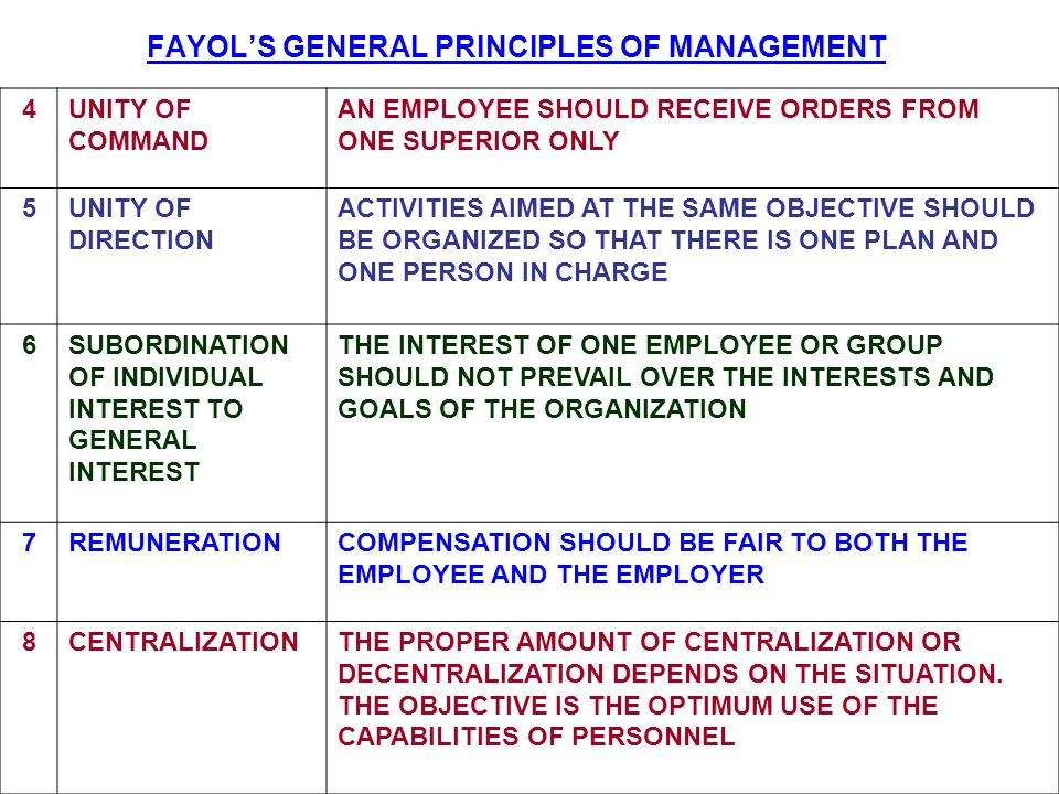 FAYOL'S GENERAL PRINCIPLES OF MANAGEMENT
